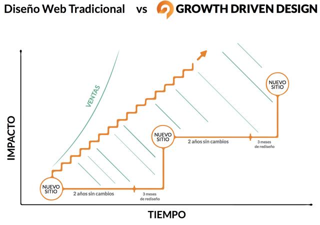 diferencias-diseno-web-crecimiento-1.png