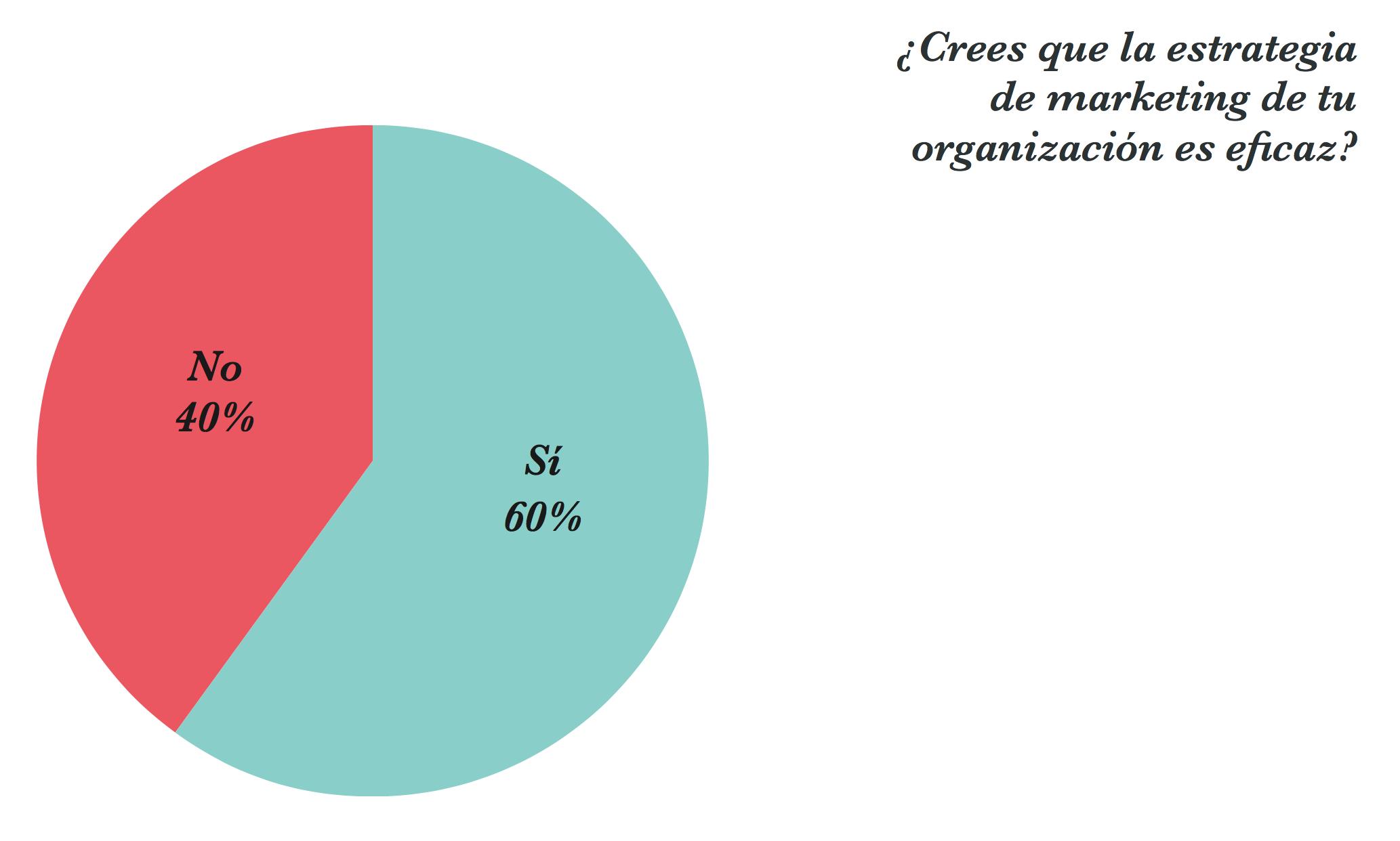 estadistica-resultados-marketing-eficaz.png