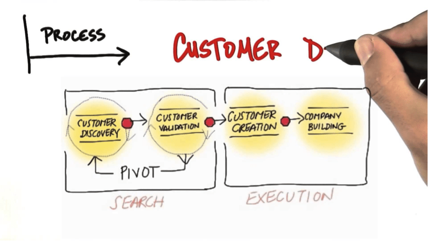 proceso de compra del cliente