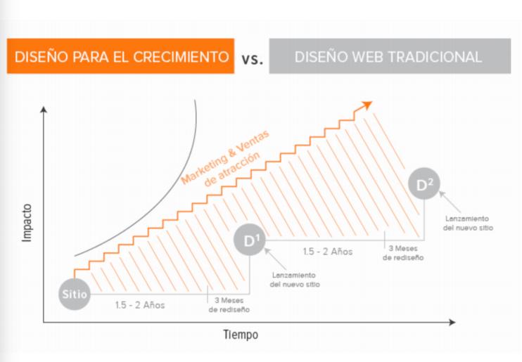 diagrama de tiempo de diferencia entre GDD y diseño web tradicional