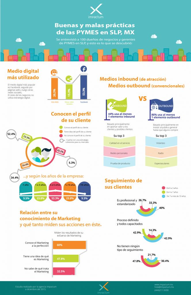 infografia pymes en san luis potosi