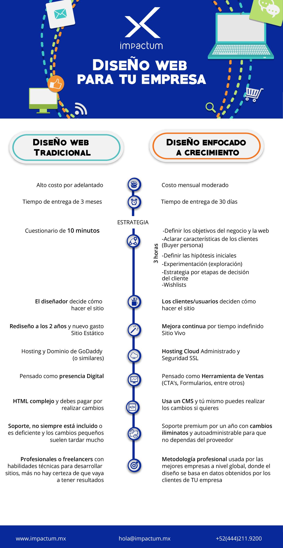 infografia GDD comparativo páginas web
