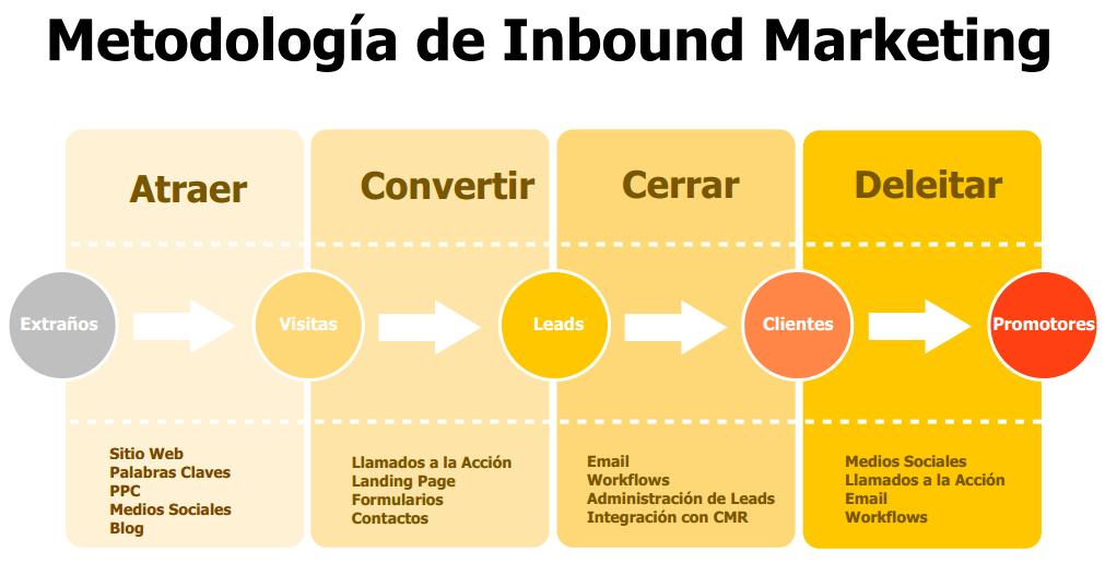 pasos de la metodologia del inbound marketing vs marketing digital
