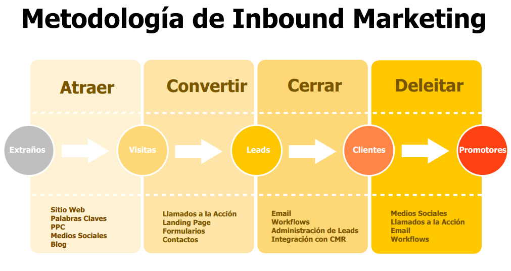 pasos de la metodologia del inbound marketing vs marketing digital