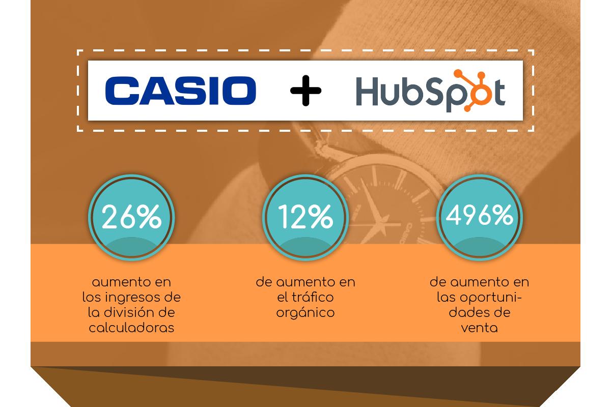 Ejemplos de marketing industrial en México
