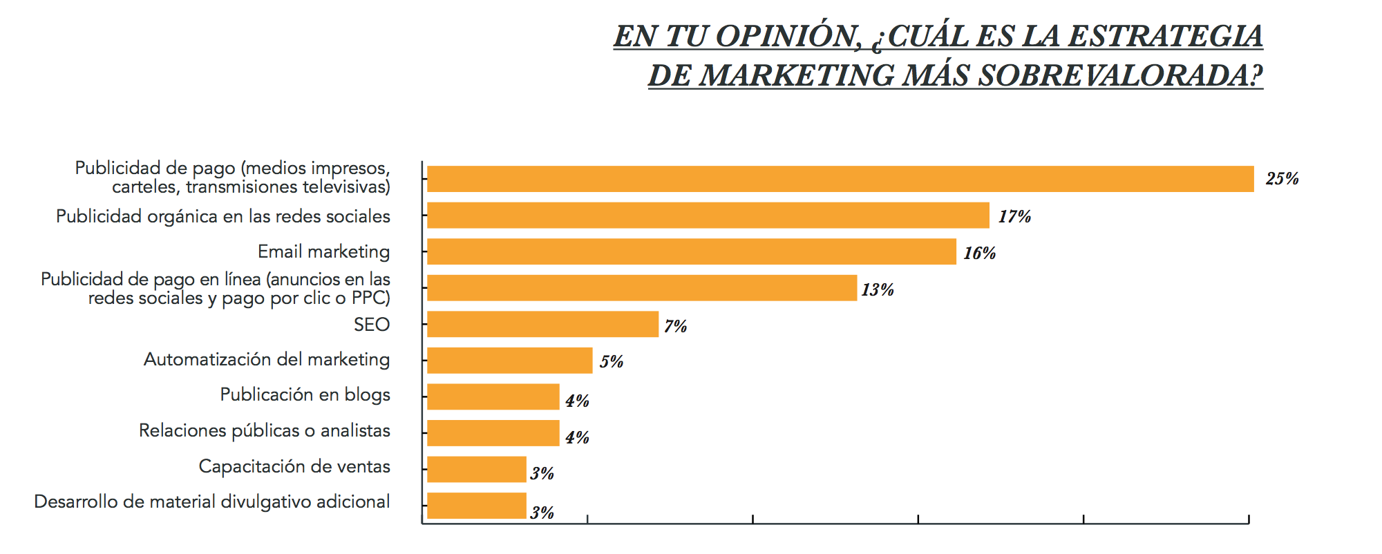 estadistica-marketing-sobrevalorado.png