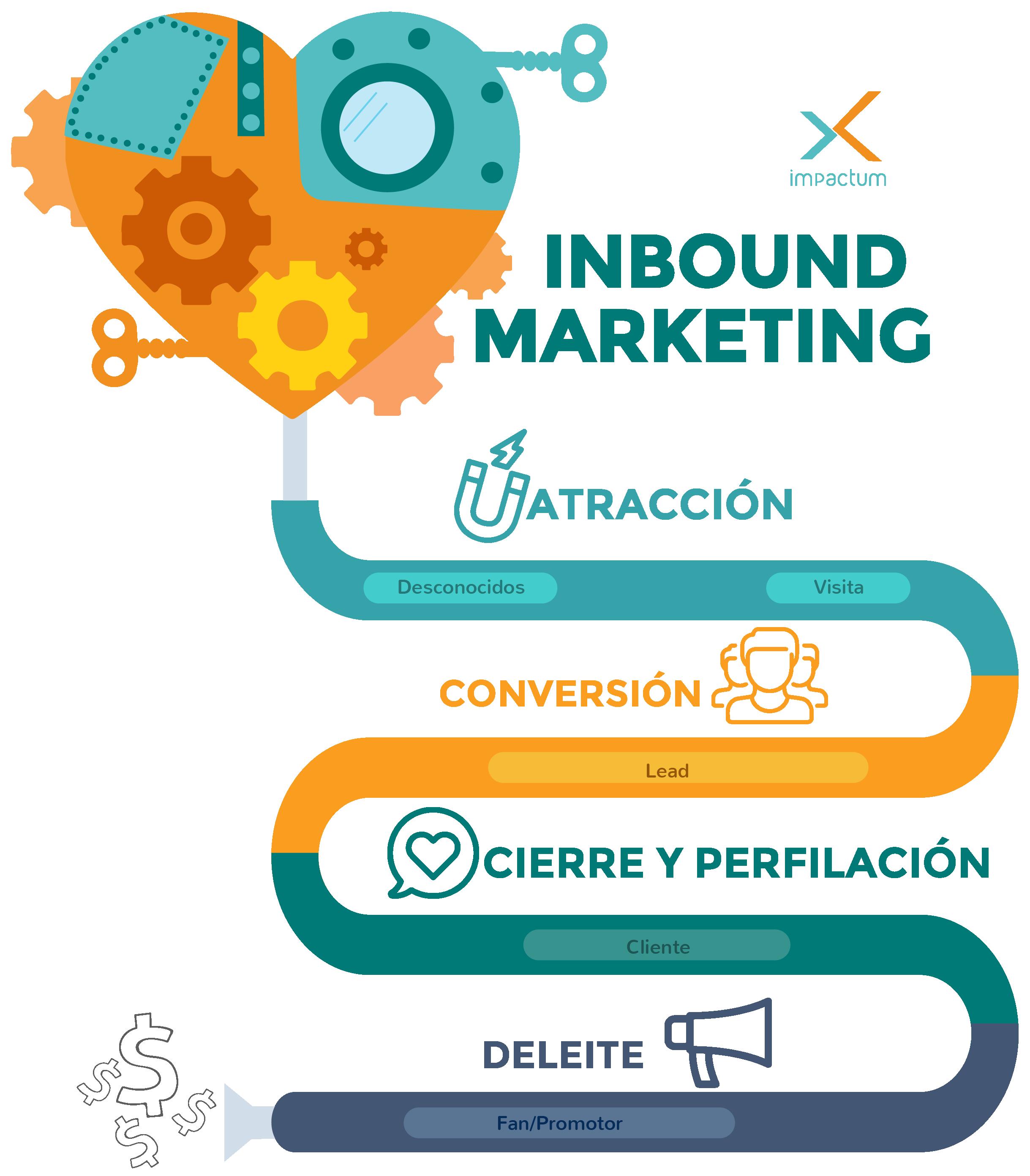 B2B marketing, does inbound marketing work?