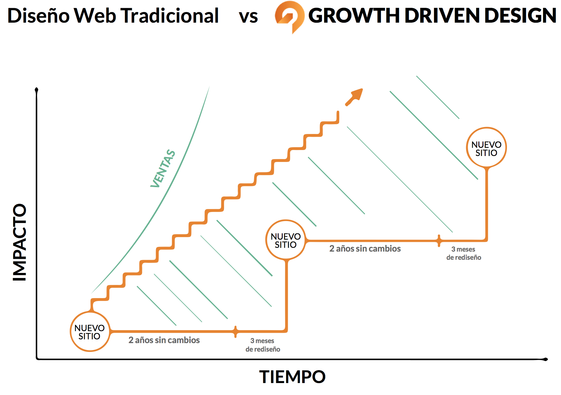 Web Design Focused on Growth vs Traditional Web Pages