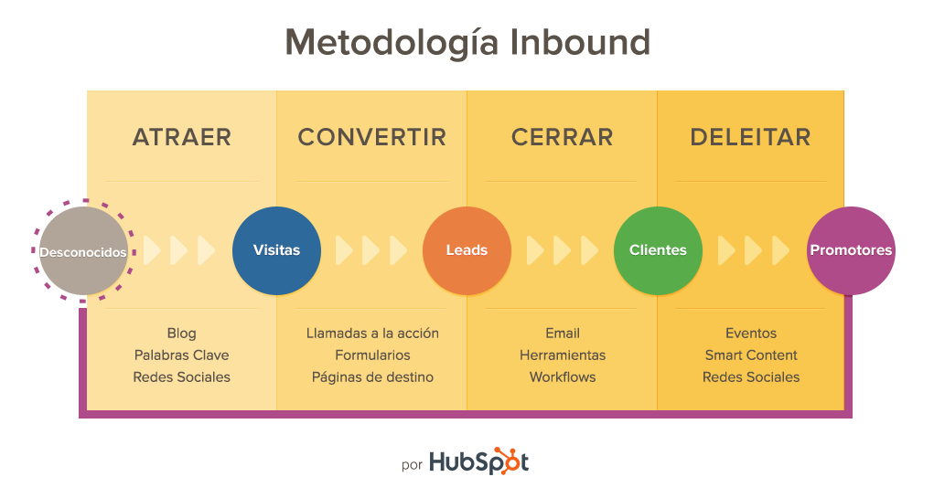 The new and effective way to do educational inbound marketing